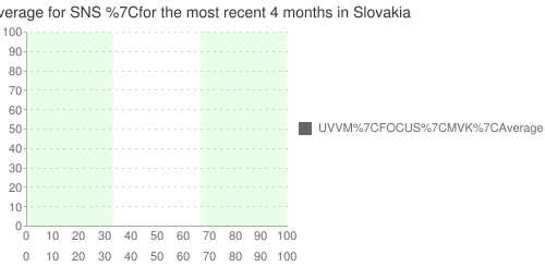 Multiple-poll+average+ for +SNS+ for the most recent +4+months+ in Slovakia